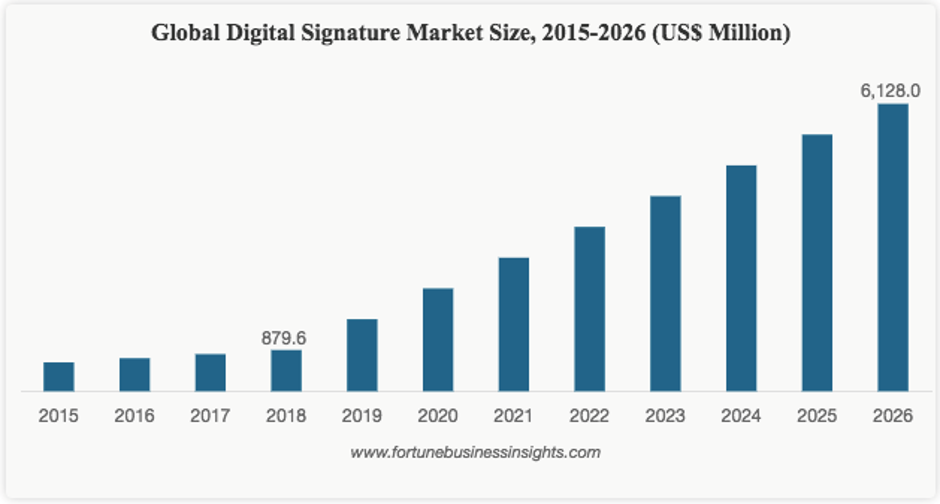 Global Diital Signature Market Size, 2015 - 2016